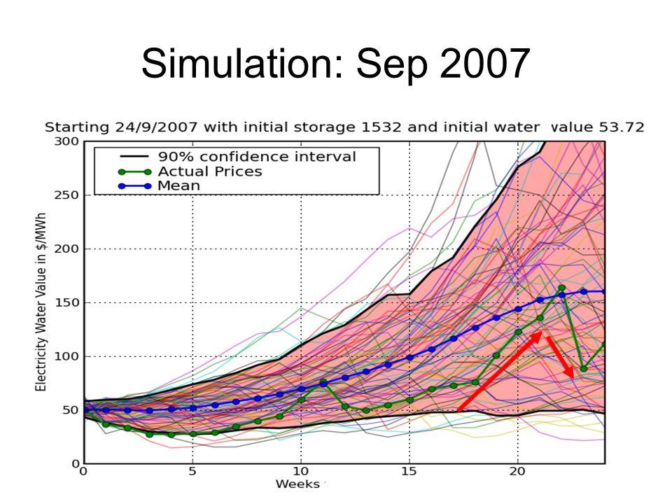 Simulation: Sep 2007