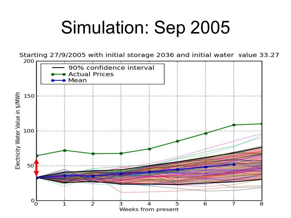 Simulation: Sep 2005