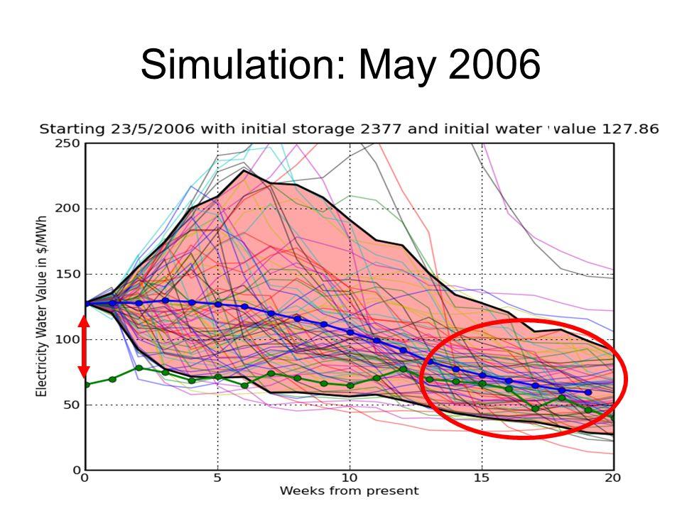 Simulation: May 2006