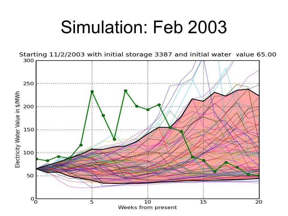 Simulation: Feb 2003
