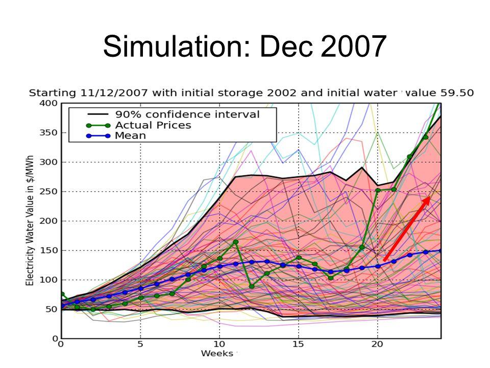 Simulation: Dec 2007