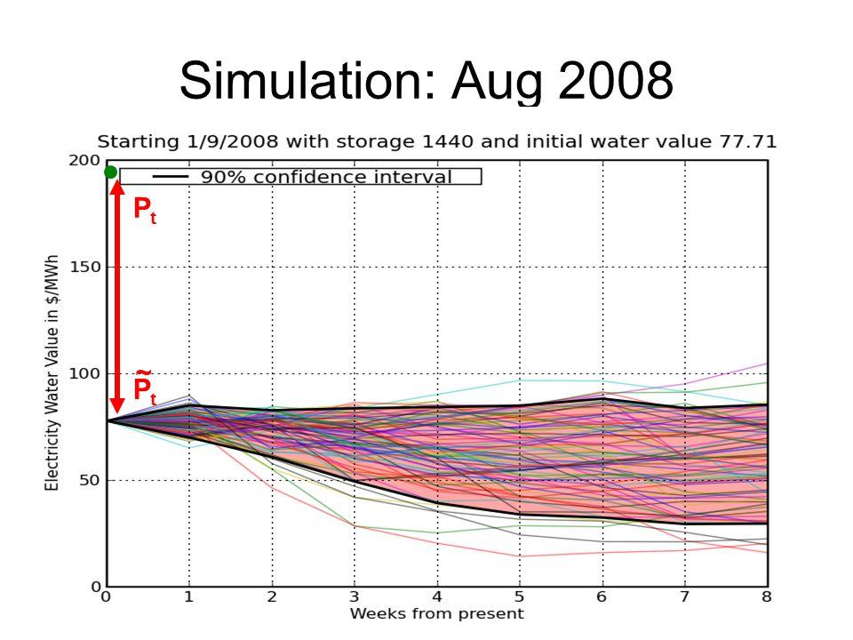 Simulation: Aug 2008 PtPt PtPt ~