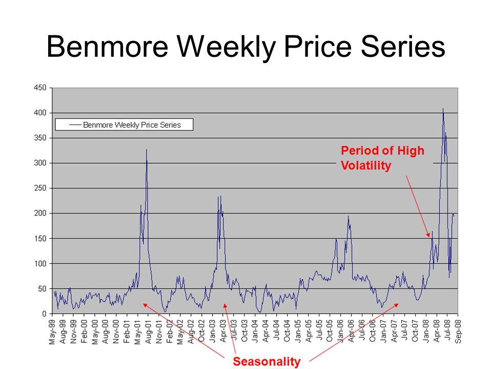Benmore Weekly Price Series