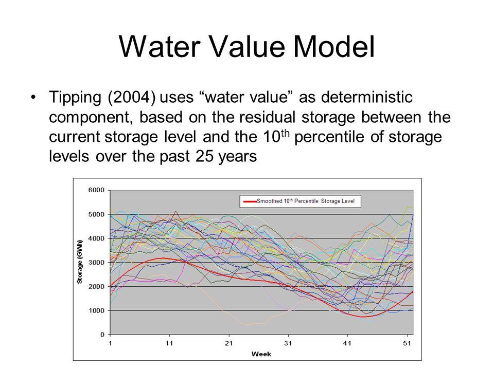 Simulation: Jan 2006 Risk Analysis