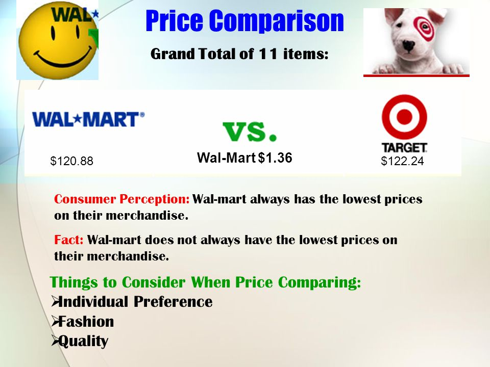 Price Comparison Grand Total of 11 items: $120.88$122.24 Things to Consider When Price Comparing: Individual Preference Fashion Quality Wal-Mart $1.36 Consumer Perception: Wal-mart always has the lowest prices on their merchandise.