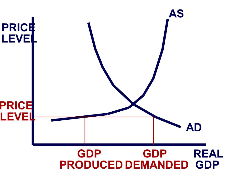 PRICE LEVEL REAL GDP AS AD PRICE LEVEL GDP PRODUCED GDP DEMANDED