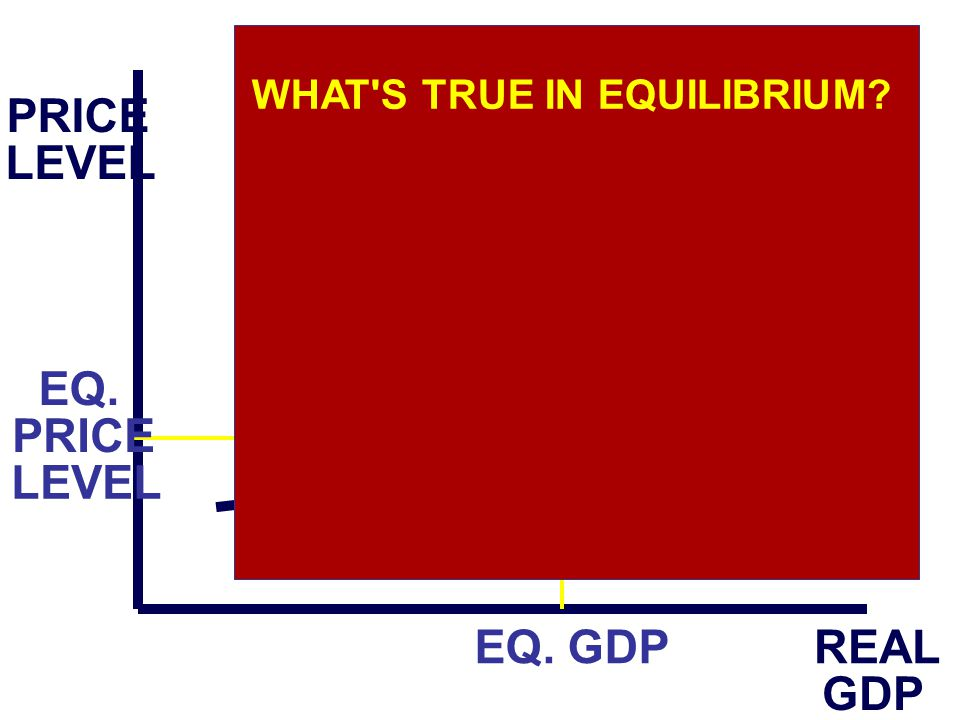 PRICE LEVEL REAL GDP AS AD EQ. GDP EQ. PRICE LEVEL WHAT'S TRUE IN EQUILIBRIUM?