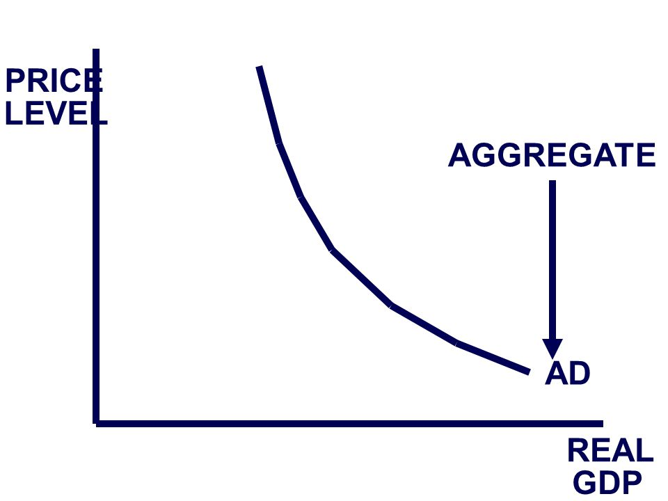 PRICE LEVEL REAL GDP AD AGGREGATE
