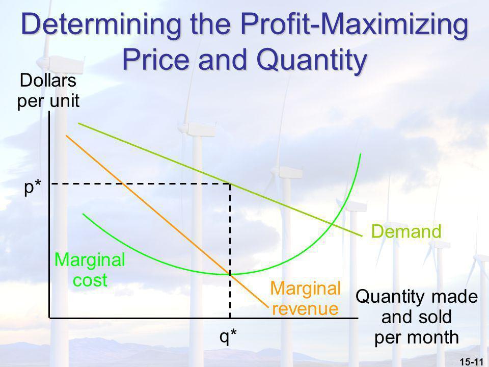 15-11 Quantity made and sold per month Determining the Profit-Maximizing Price and Quantity Dollars per unit Demand Marginal revenue Marginal cost q*