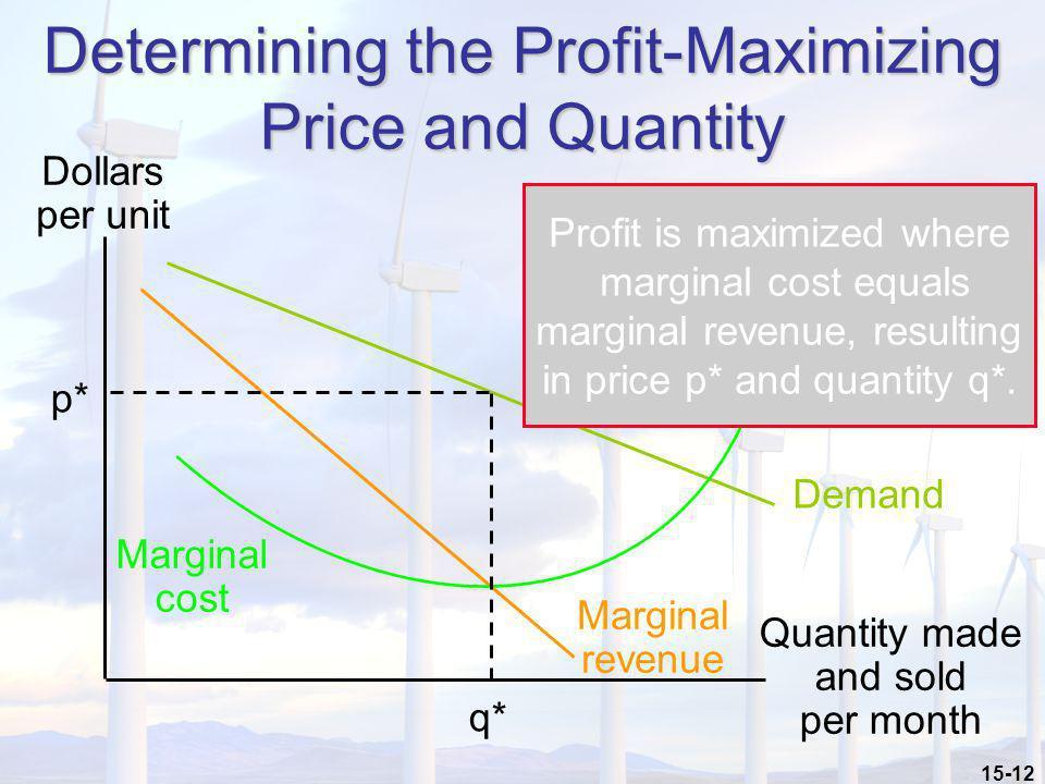 15-12 Quantity made and sold per month Determining the Profit-Maximizing Price and Quantity Dollars per unit Demand Marginal revenue q* p* Marginal co