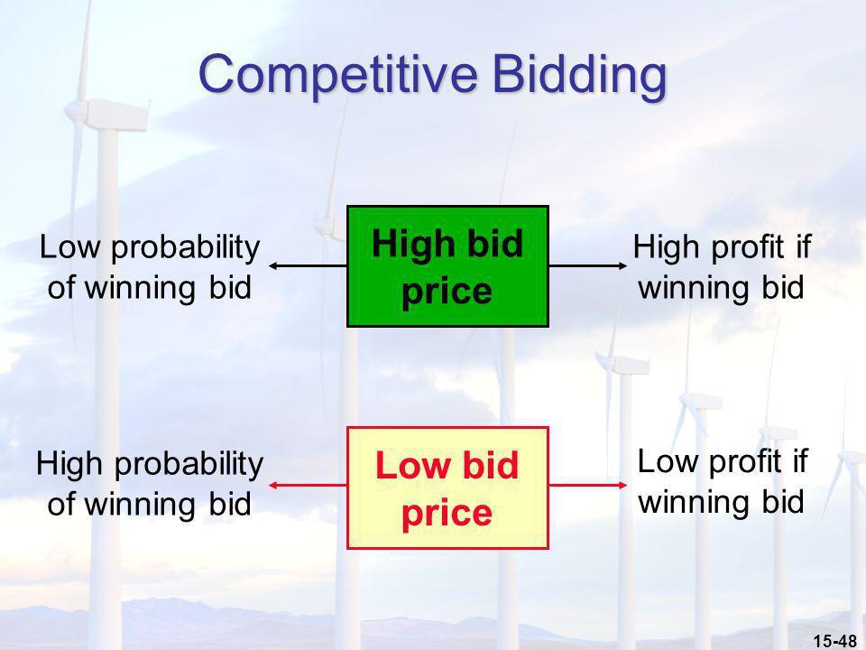 15-48 Competitive Bidding High bid price Low probability of winning bid High profit if winning bid Low bid price High probability of winning bid Low p