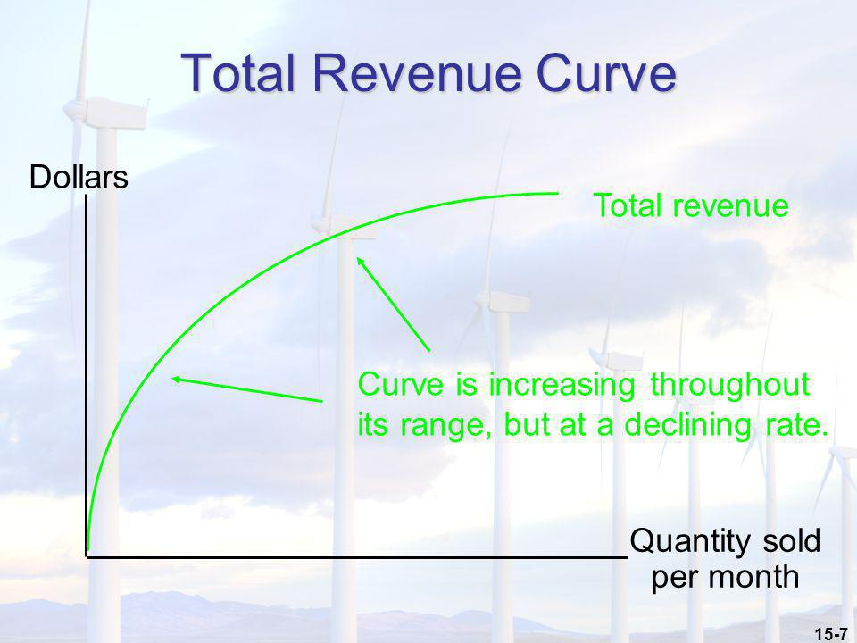 15-7 Total Revenue Curve Total revenue Curve is increasing throughout its range, but at a declining rate. Dollars Quantity sold per month