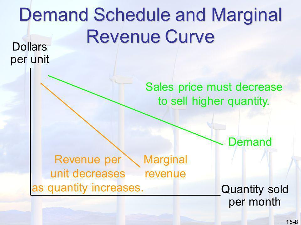 15-8 Demand Schedule and Marginal Revenue Curve Demand Sales price must decrease to sell higher quantity. Dollars per unit Quantity sold per month Mar