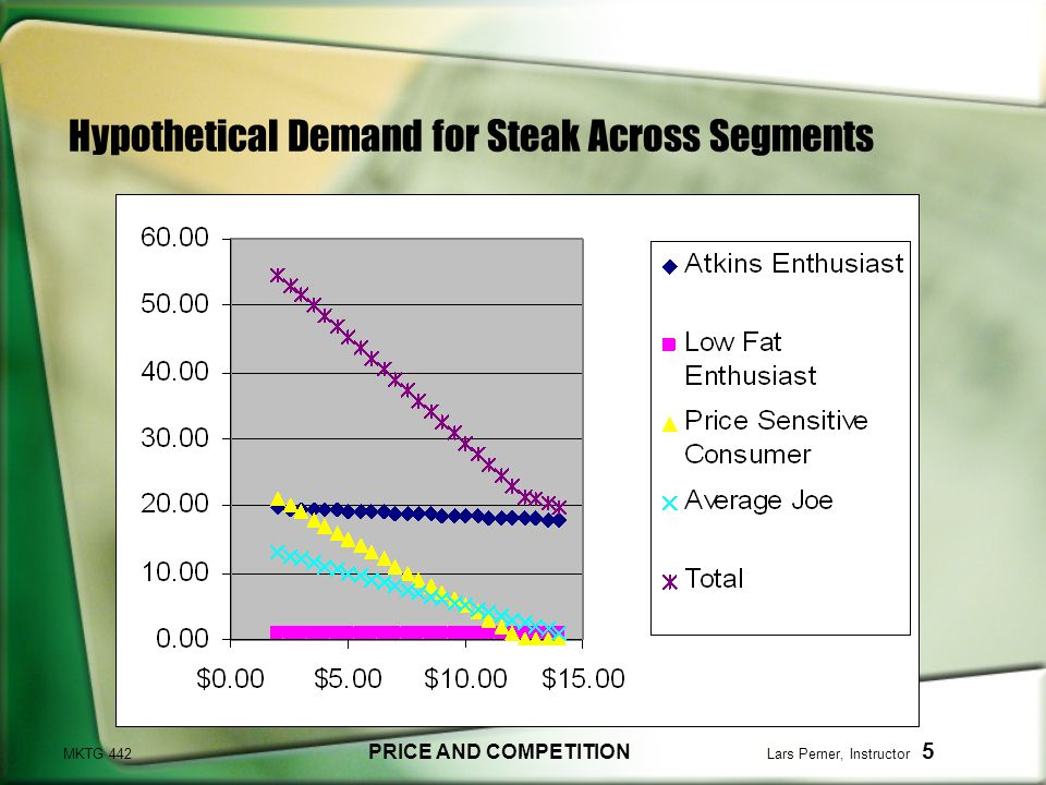 MKTG 442 PRICE AND COMPETITION Lars Perner, Instructor 5 Hypothetical Demand for Steak Across Segments