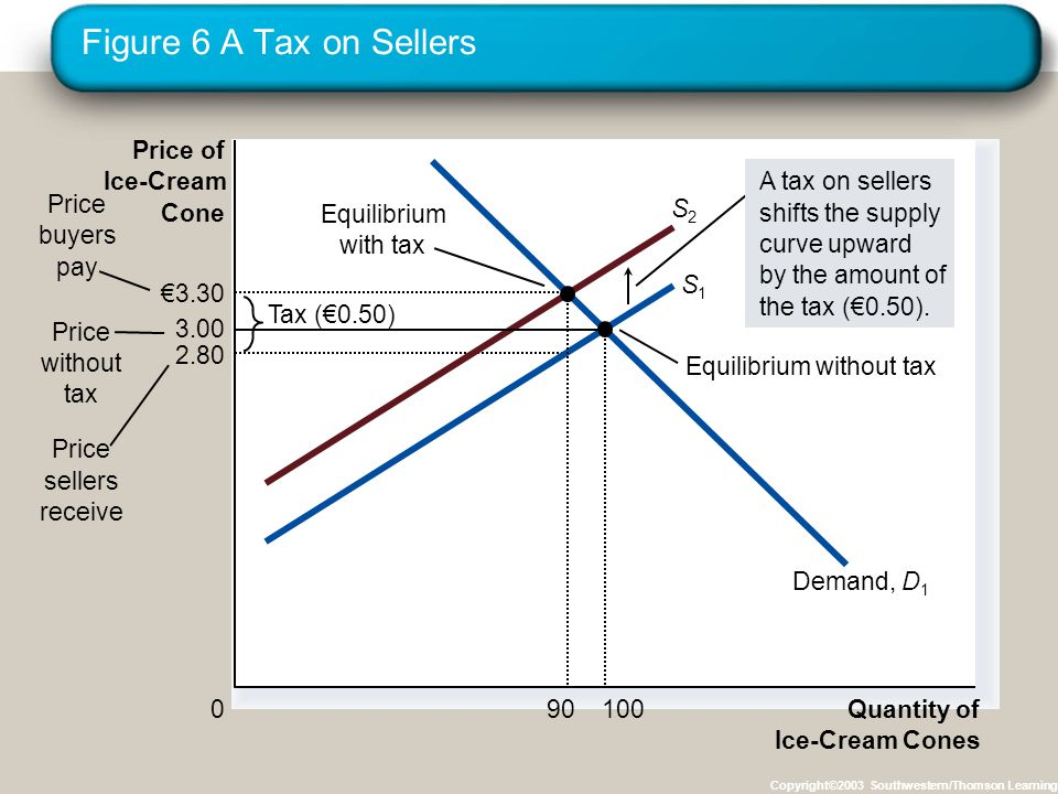 Figure 6 A Tax on Sellers Copyright©2003 Southwestern/Thomson Learning 2.80 Quantity of Ice-Cream Cones 0 Price of Ice-Cream Cone Price without tax Pr