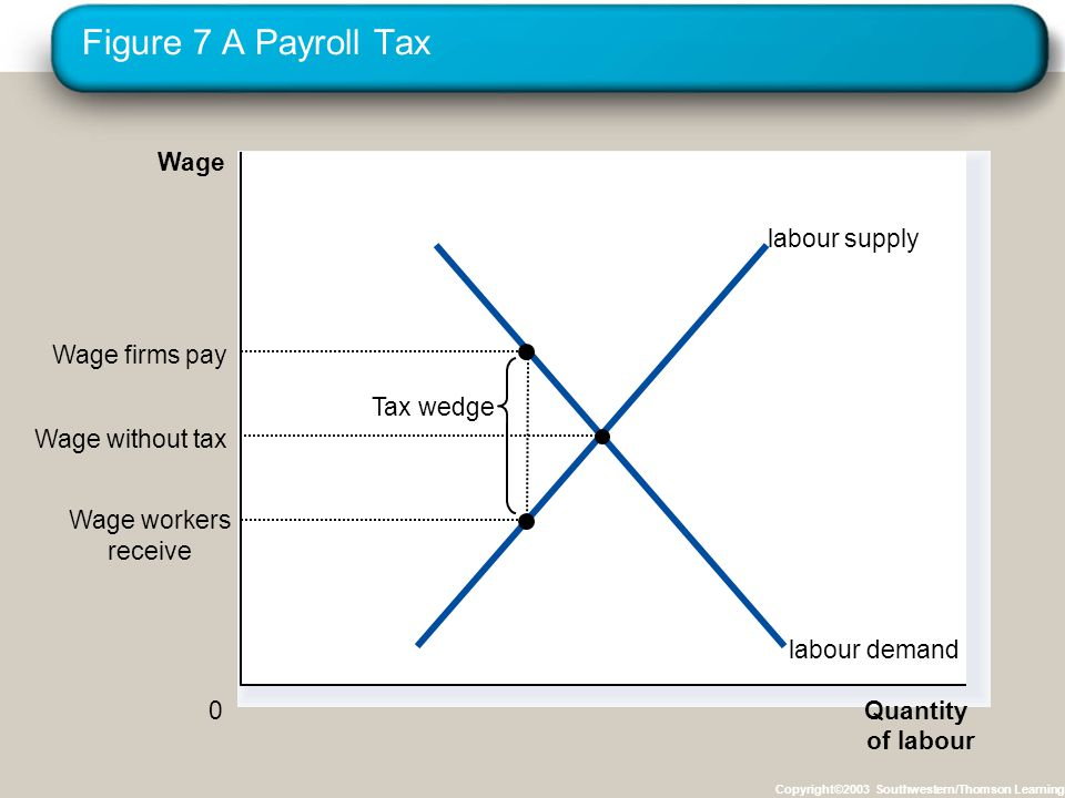 Figure 7 A Payroll Tax Copyright©2003 Southwestern/Thomson Learning Quantity of labour 0 Wage labour demand labour supply Tax wedge Wage workers recei