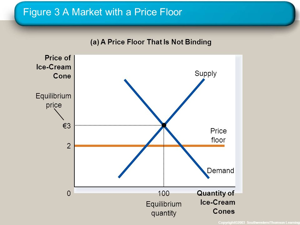 Figure 3 A Market with a Price Floor Copyright©2003 Southwestern/Thomson Learning (a) A Price Floor That Is Not Binding Quantity of Ice-Cream Cones 0 Price of Ice-Cream Cone Equilibrium quantity 2 Price floor Equilibrium price Demand Supply 3 100