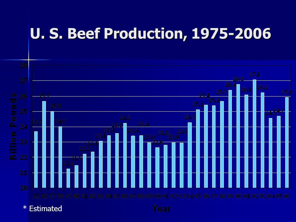 U. S. Beef Production, 1975-2006 * Estimated