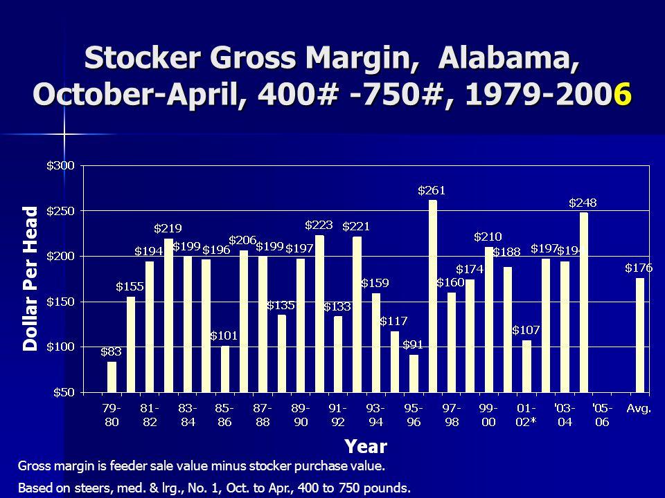 Stocker Gross Margin, Alabama, October-April, 400# -750#, 1979-2006 Gross margin is feeder sale value minus stocker purchase value.