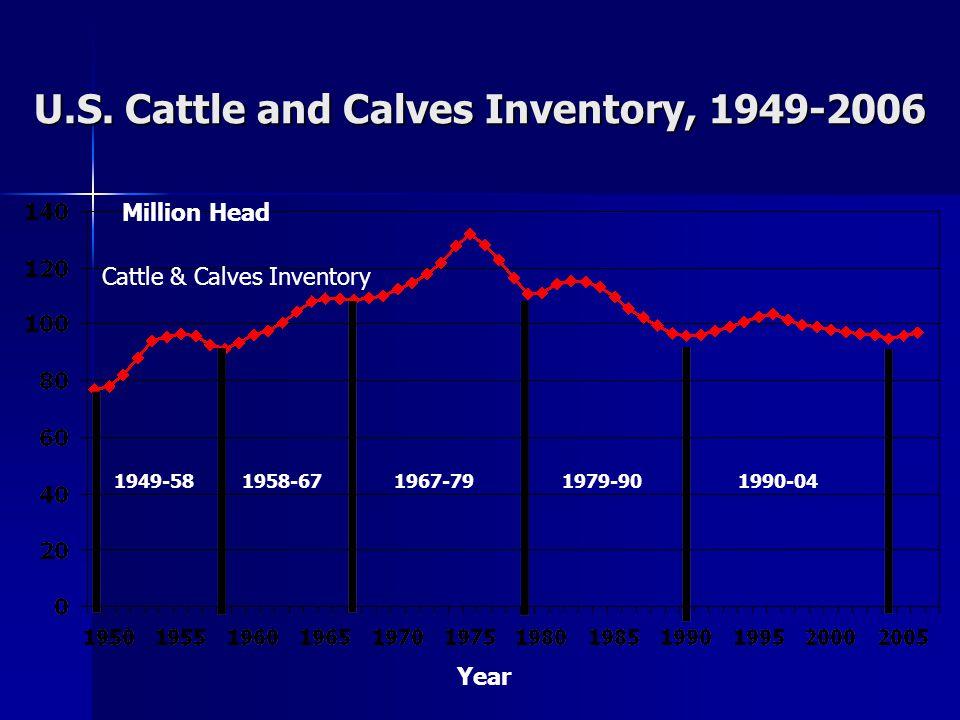 Quarterly U. S. Beef Production, 2004-06 *Estimated (2004 -> 24.5B, 2005 -> 24.7B, 2006 -> 25.9B*)