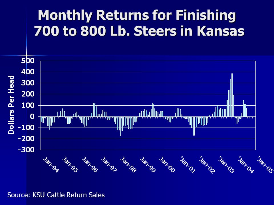 Monthly Returns for Finishing 700 to 800 Lb. Steers in Kansas Source: KSU Cattle Return Sales