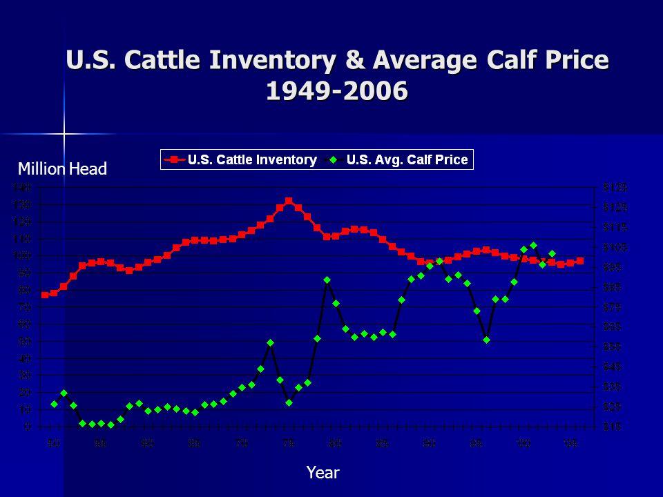 U.S. Cattle Inventory & Average Calf Price 1949-2006 Year Million Head