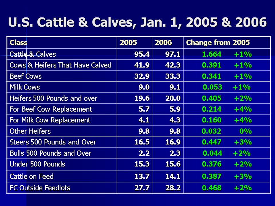 U.S. Cow - Calf Returns Over Cash Expenses, 1972-99 Source: USDA
