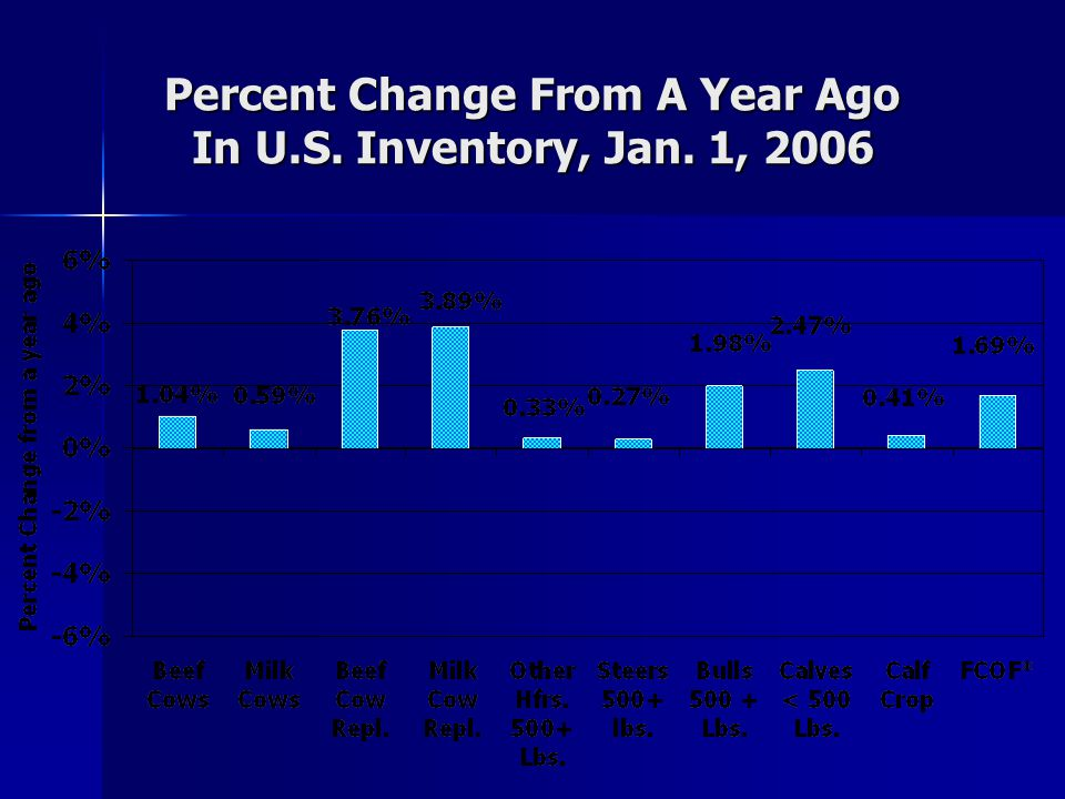 U.S. Cattle Operations & Inventory, Percent by Size Group, 2005 Cattle OperationsCattle Inventory