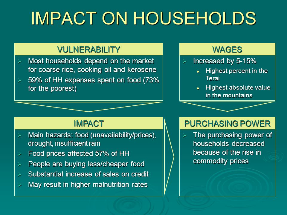 IMPACT ON HOUSEHOLDS Most households depend on the market for coarse rice, cooking oil and kerosene Most households depend on the market for coarse rice, cooking oil and kerosene 59% of HH expenses spent on food (73% for the poorest) 59% of HH expenses spent on food (73% for the poorest) Increased by 5-15% Increased by 5-15% Highest percent in the Terai Highest percent in the Terai Highest absolute value in the mountains Highest absolute value in the mountains Main hazards: food (unavailability/prices), drought, insufficient rain Main hazards: food (unavailability/prices), drought, insufficient rain Food prices affected 57% of HH Food prices affected 57% of HH People are buying less/cheaper food People are buying less/cheaper food Substantial increase of sales on credit Substantial increase of sales on credit May result in higher malnutrition rates May result in higher malnutrition rates VULNERABILITY IMPACT WAGES The purchasing power of households decreased because of the rise in commodity prices The purchasing power of households decreased because of the rise in commodity prices PURCHASING POWER