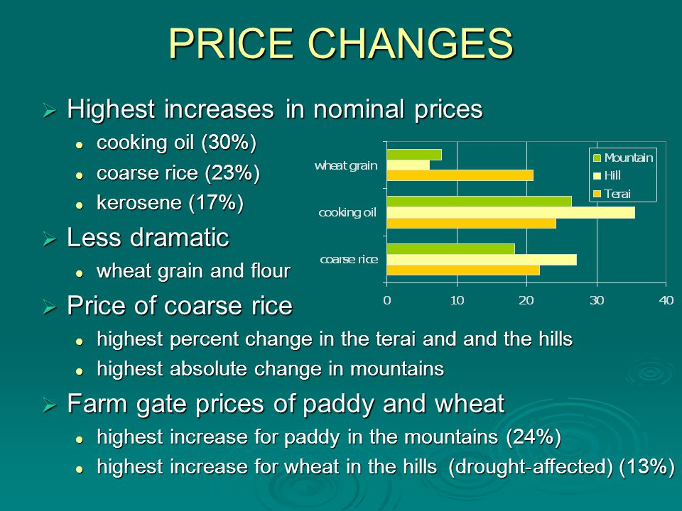 PRICE CHANGES Highest increases in nominal prices Highest increases in nominal prices cooking oil (30%) cooking oil (30%) coarse rice (23%) coarse rice (23%) kerosene (17%) kerosene (17%) Less dramatic Less dramatic wheat grain and flour wheat grain and flour Price of coarse rice Price of coarse rice highest percent change in the terai and and the hills highest percent change in the terai and and the hills highest absolute change in mountains highest absolute change in mountains Farm gate prices of paddy and wheat Farm gate prices of paddy and wheat highest increase for paddy in the mountains (24%) highest increase for paddy in the mountains (24%) highest increase for wheat in the hills (drought-affected) (13%) highest increase for wheat in the hills (drought-affected) (13%)