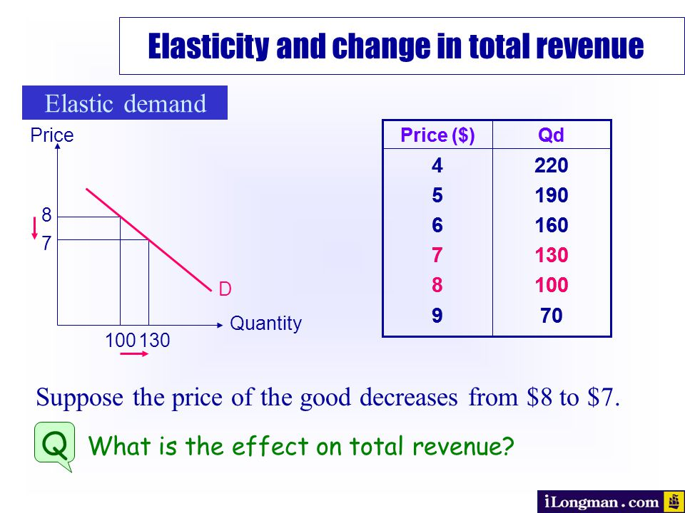 220 190 160 130 100 70 456789456789 QdPrice ($) Suppose the price of the good decreases from $8 to $7.