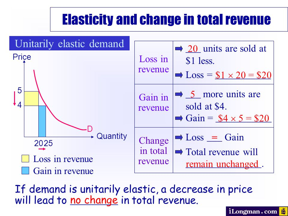 20 5 4 25 Unitarily elastic demand Elasticity and change in total revenue D Quantity Price Loss in revenue Gain in revenue ___ units are sold at $1 less.
