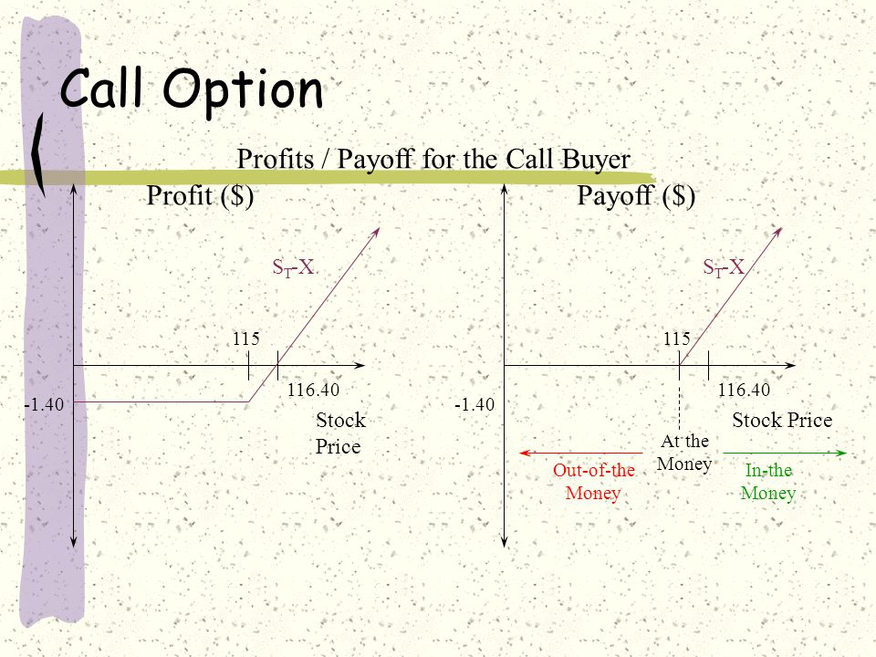 Call Option Profit ($) Stock Price 115116.40 1.40 X- S T Profits / Payoff for the Call Seller Payoff ($) Stock Price 115 -1.40 X-S T