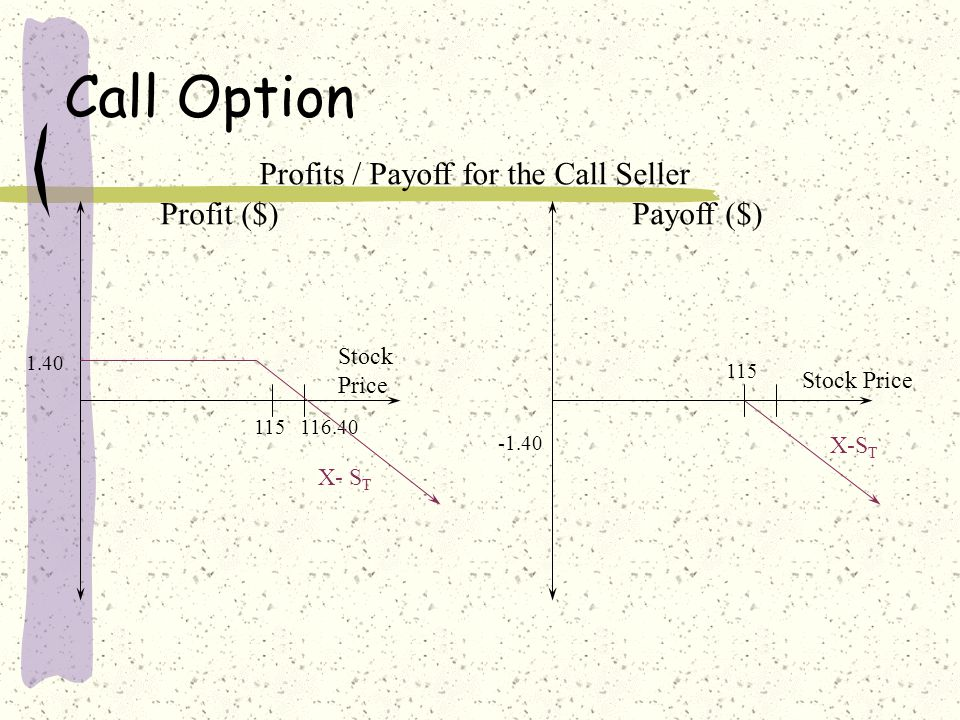Call Option Profit ($) Stock Price 115116.40 1.40 X- S T Profits / Payoff for the Call Seller Payoff ($) Stock Price 115 -1.40 X-S T