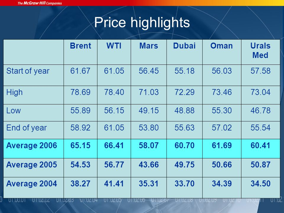 Price highlights BrentWTIMarsDubaiOmanUrals Med Start of year61.6761.0556.4555.1856.0357.58 High78.6978.4071.0372.2973.4673.04 Low55.8956.1549.1548.8855.3046.78 End of year58.9261.0553.8055.6357.0255.54 Average 200665.1566.4158.0760.7061.6960.41 Average 200554.5356.7743.6649.7550.6650.87 Average 200438.2741.4135.3133.7034.3934.50