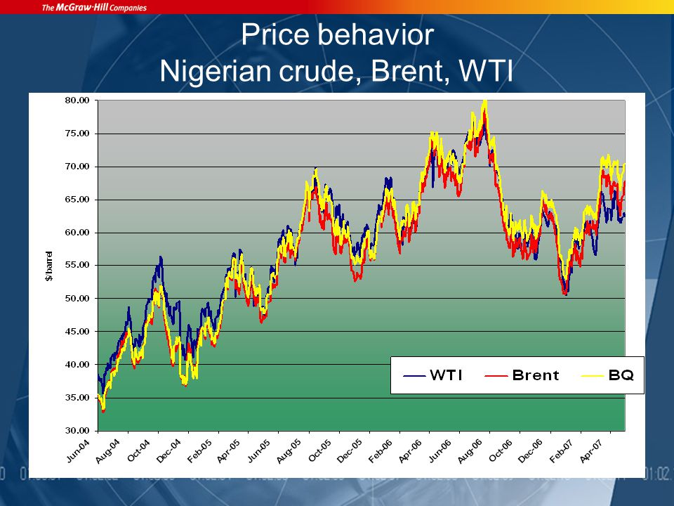 Price behavior Nigerian crude, Brent, WTI