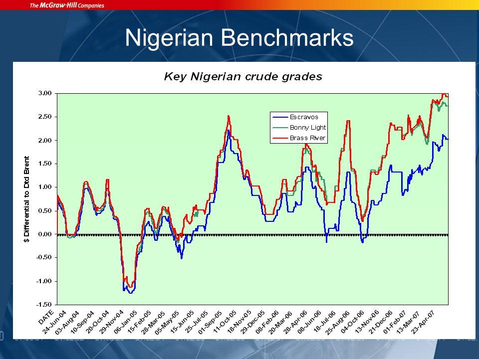 Nigerian Benchmarks