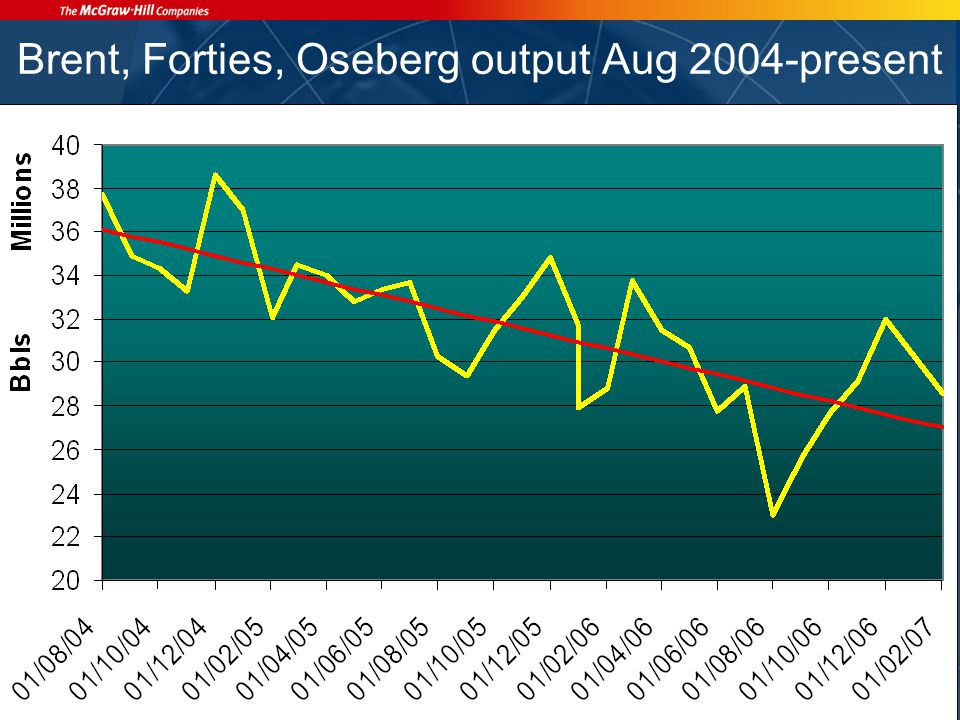 Brent, Forties, Oseberg output Aug 2004-present
