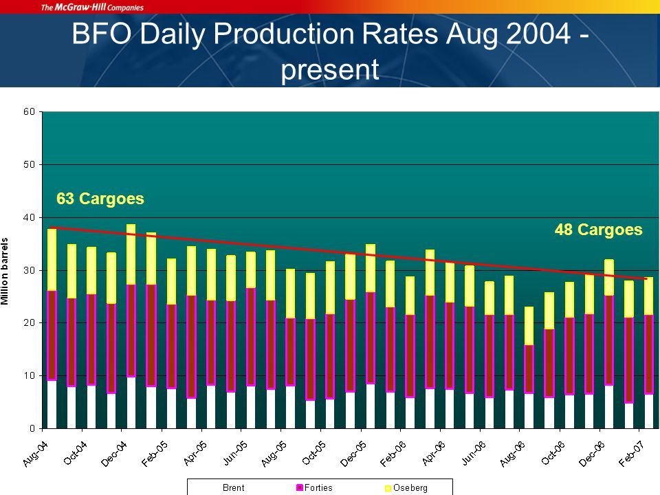 BFO Daily Production Rates Aug 2004 - present 67 Cargoes 48 Cargoes 63 Cargoes