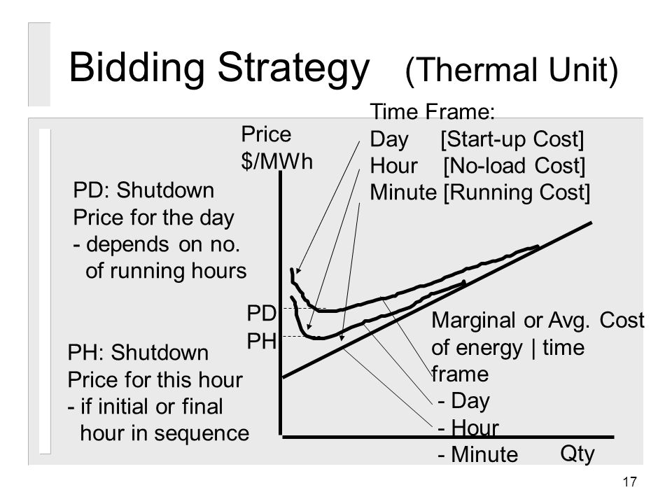 17 Bidding Strategy (Thermal Unit) Qty Price $/MWh Time Frame: Day [Start-up Cost] Hour [No-load Cost] Minute [Running Cost] PD PH PH: Shutdown Price for this hour - if initial or final hour in sequence PD: Shutdown Price for the day - depends on no.