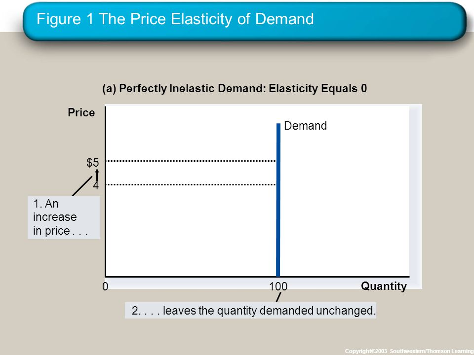 Figure 1 The Price Elasticity of Demand Copyright©2003 Southwestern/Thomson Learning (a) Perfectly Inelastic Demand: Elasticity Equals 0 $5 4 Quantity