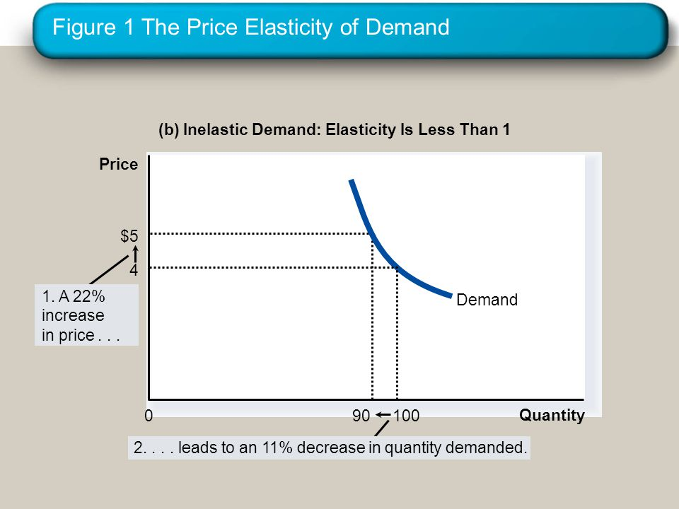 Figure 1 The Price Elasticity of Demand (b) Inelastic Demand: Elasticity Is Less Than 1 Quantity 0 $5 90 Demand 1.