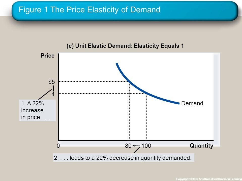Figure 1 The Price Elasticity of Demand Copyright©2003 Southwestern/Thomson Learning 2....