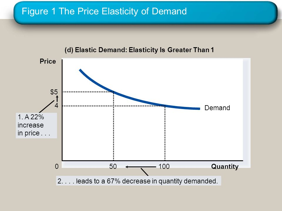 Figure 1 The Price Elasticity of Demand (d) Elastic Demand: Elasticity Is Greater Than 1 Demand Quantity 4 100 0 Price $5 50 1.