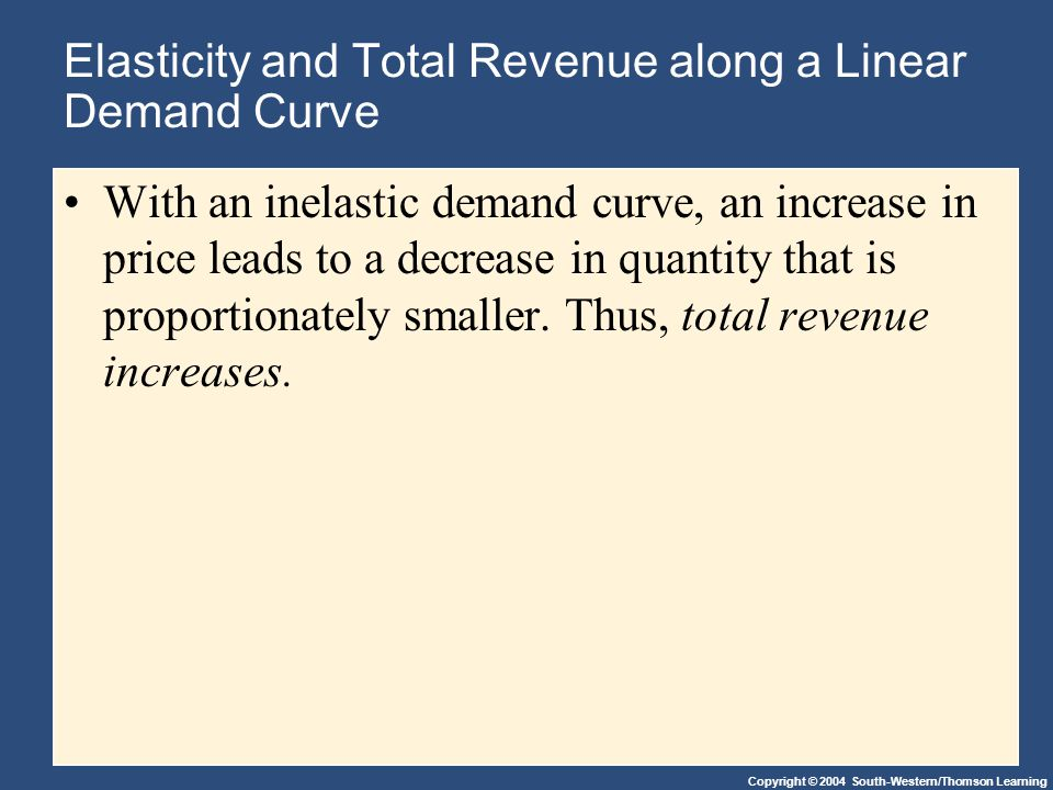 Copyright © 2004 South-Western/Thomson Learning Elasticity and Total Revenue along a Linear Demand Curve With an inelastic demand curve, an increase in price leads to a decrease in quantity that is proportionately smaller.