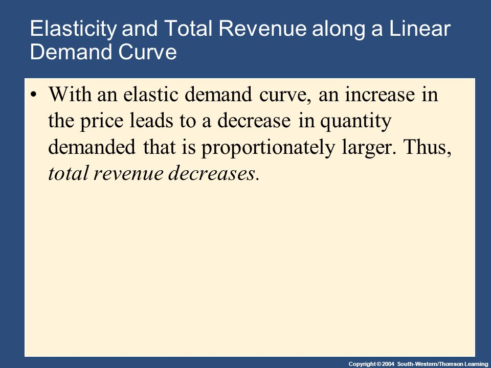Copyright © 2004 South-Western/Thomson Learning Elasticity and Total Revenue along a Linear Demand Curve With an elastic demand curve, an increase in