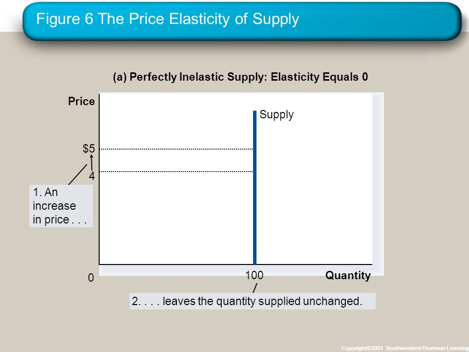 Figure 6 The Price Elasticity of Supply Copyright©2003 Southwestern/Thomson Learning (a) Perfectly Inelastic Supply: Elasticity Equals 0 $5 4 Supply Quantity100 0 1.