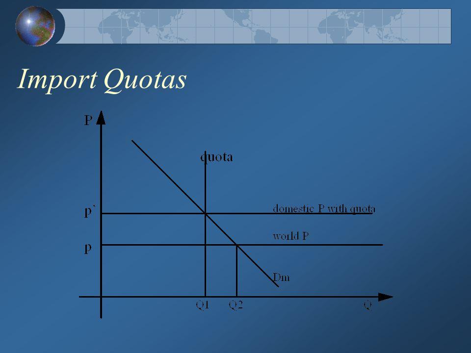 Impact on the Export subsidy world market
