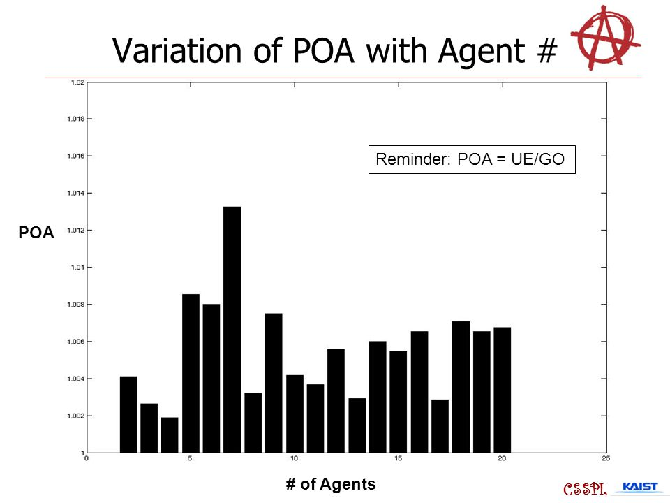 Variation of POA with Agent # # of Agents POA Reminder: POA = UE/GO CSSPL