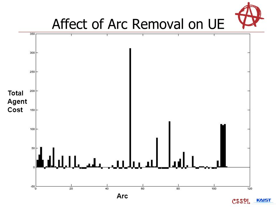 Affect of Arc Removal on UE Arc Total Agent Cost CSSPL